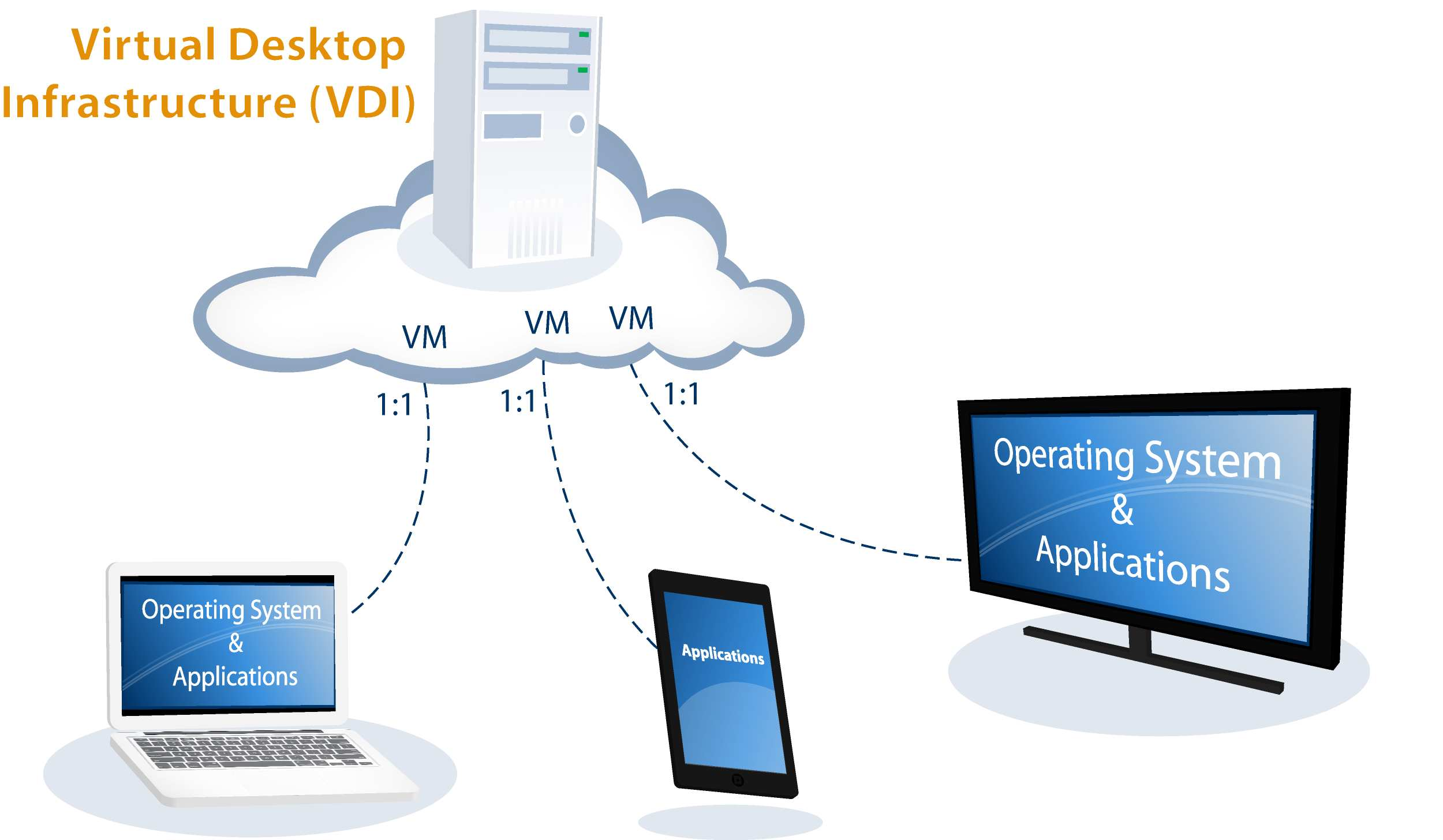 the virtual desktop and infrastructure The oracle virtual desktop infrastructure product has been discontinued downloading oracle virtual desktop infrastructure 353 download the oracle virtual desktop infrastructure 353 media pack from the patches & updates section on my oracle support.