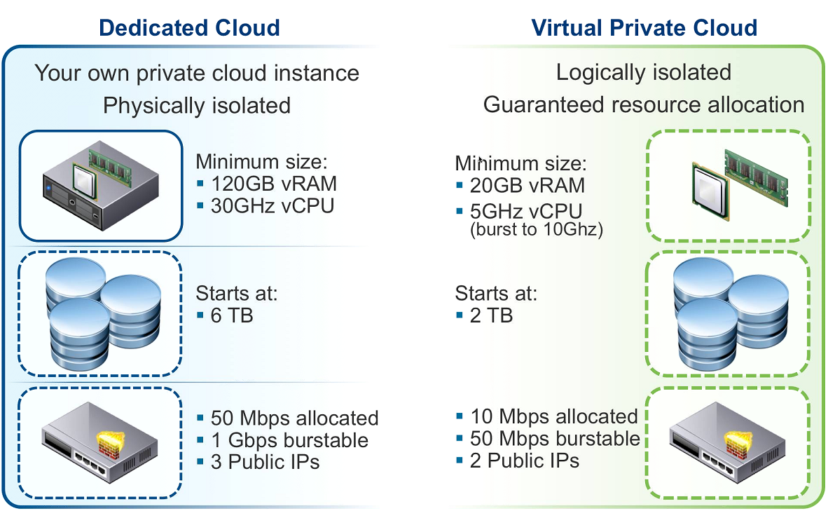 Dedicated-vs-Virtual-Private-Cloud1