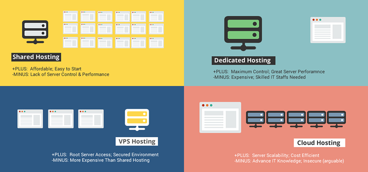 vps-hosting-compare-with-shared-and-dedicated-hosting