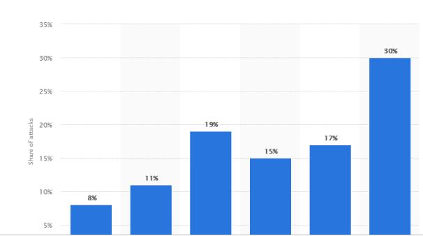 cyber threats statistics